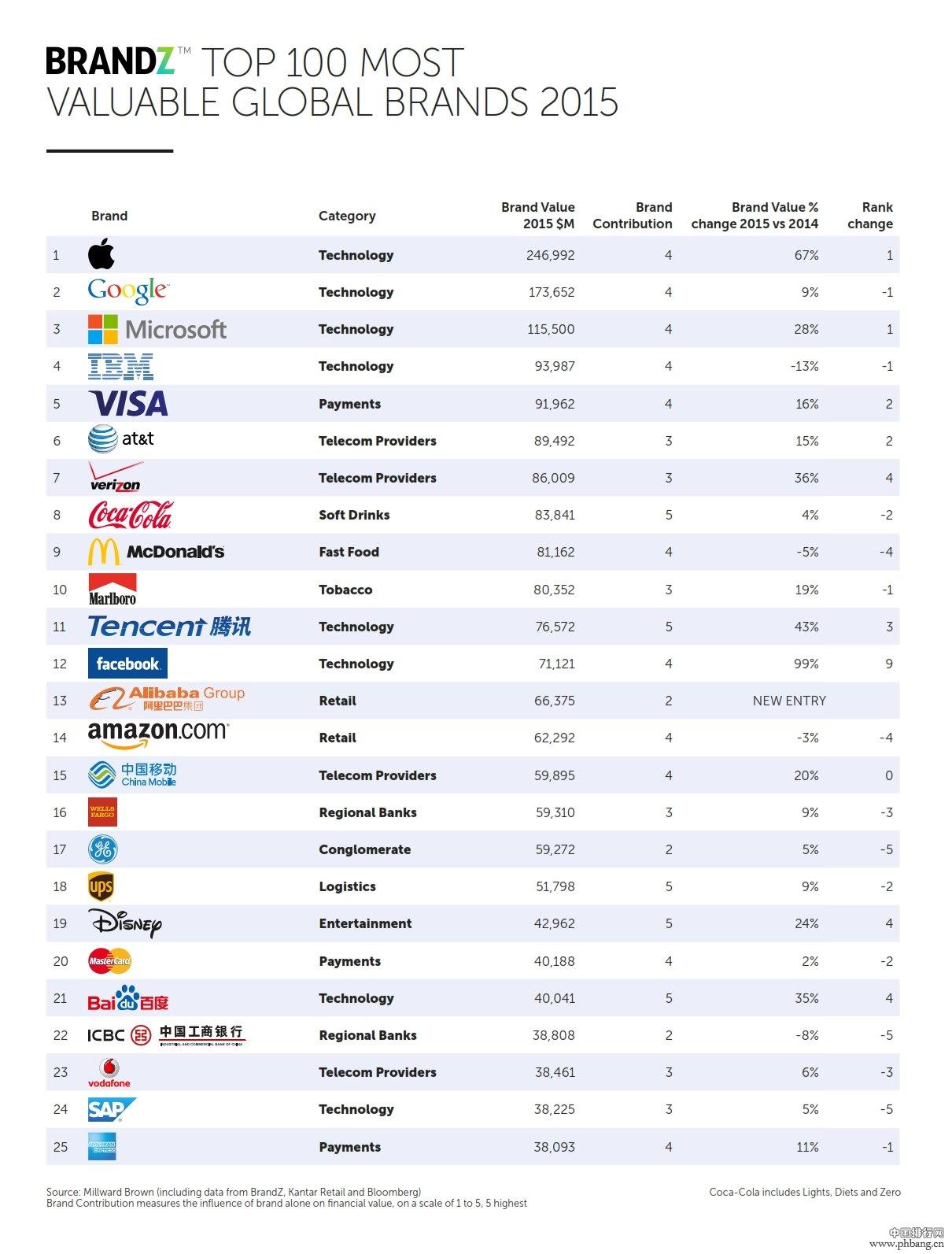 2015全球最具价值品牌排行榜top100
