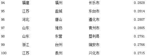 2014年全国工业百强县市排行榜