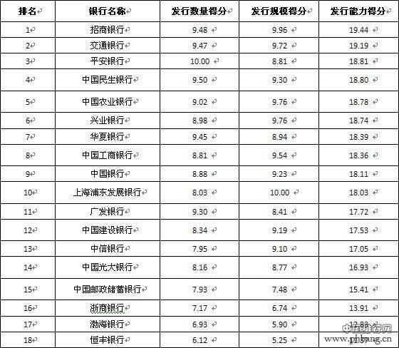 全国性商业银行发行能力排行榜