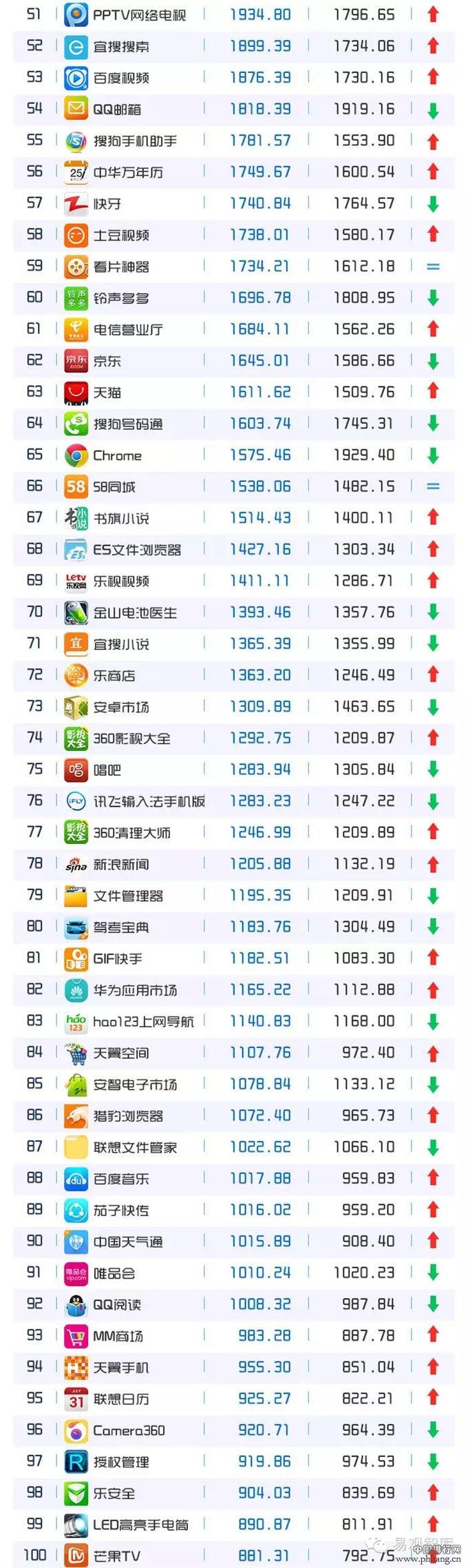 2015年5月移动APP排行榜TOP200