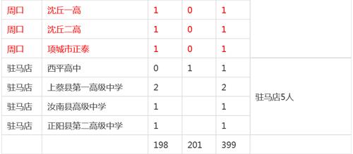 2015河南各地考上清华北大人数排名