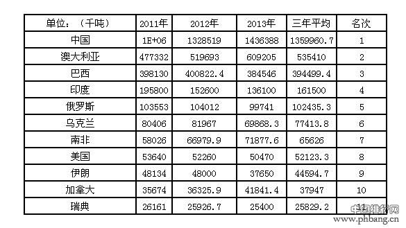 2014年全球铁矿石产量排名