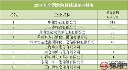 2014年中国危险品储罐企业10强
