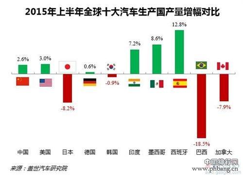 2015上半年全球十大汽车生产国排行