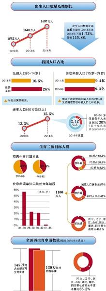 全面二胎后,中国的生育高峰什么时候来到?