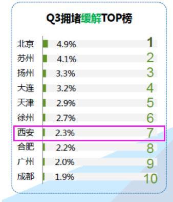 """中国最堵区县排行榜:西安两城区""""挤""""入前十"""