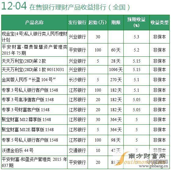 互联网理财产品排行榜2015 12月4日互联网理财产品收益排行播报