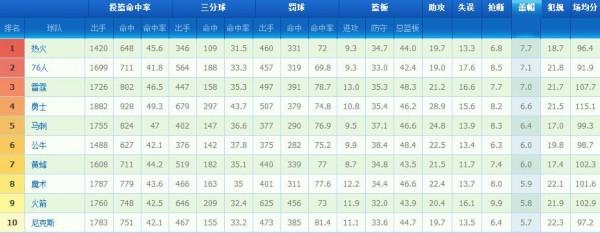 NBA球队数据排行榜:勇士3项居首 公牛篮板称王
