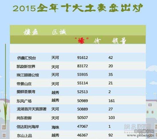 """年终盘点!广州2015全年""""天价""""楼盘排行榜"""