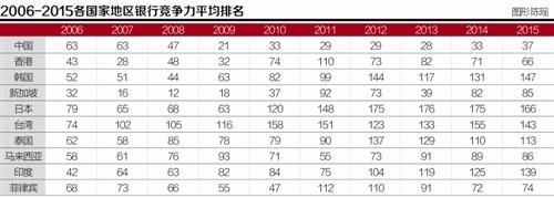 2015年亚洲银行竞争力排名