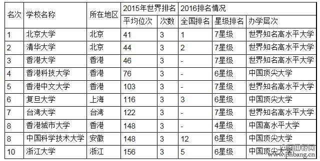 中国大学世界排行榜发布:北大清华港大领衔