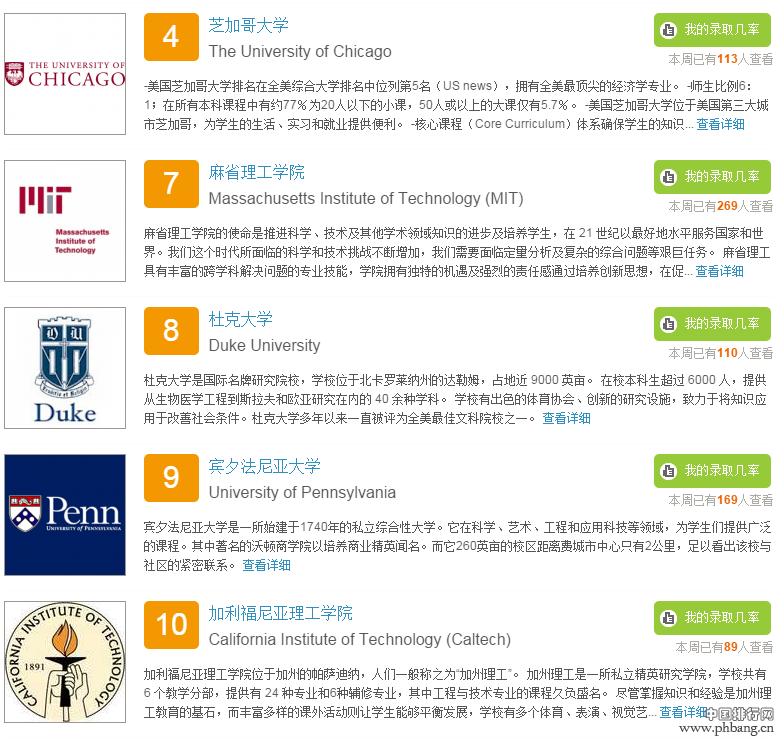 2016 U.S.News美国综合大学排名