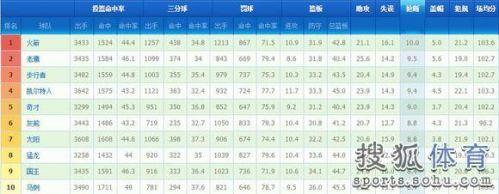球队数据排行榜:勇士门门优秀 火箭抢断居榜首