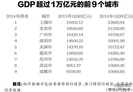 中国GDP超过1万亿元的有多少?2015中国最发达城市排名