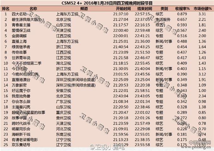 2016年1月28日综艺节目收视率排行榜 四大名助收视不俗