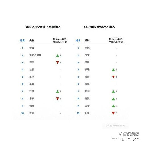 2015全球App收入排行:陌陌Line分居中日社交应用首位