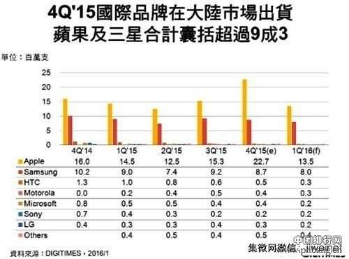 2015年Q4手机销量排名出炉 国产小米依然第一
