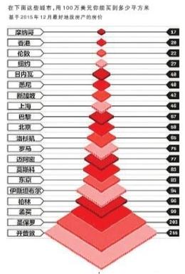 2016全球房价最贵城市排行榜