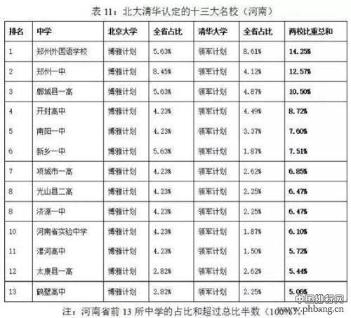 2015年河南高中排行榜-郑州外国语学校跟郑州一中哪个更好?