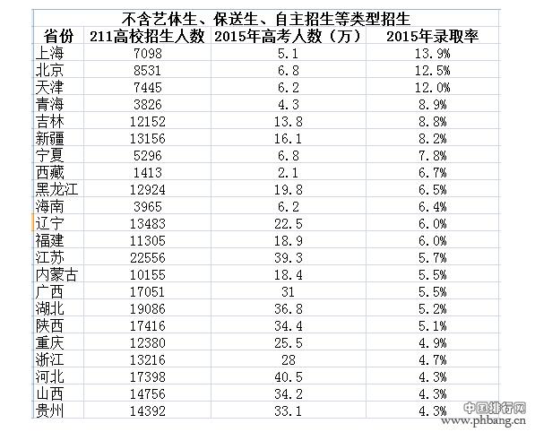 211工程高校2015年各省市录取率排行