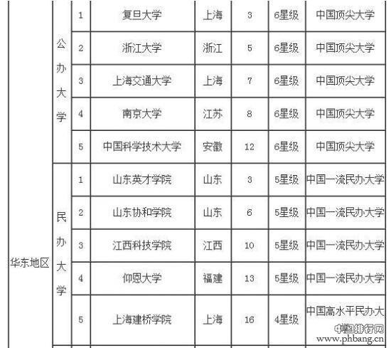 山东最佳大学排行榜出炉 山东大学蝉联榜首