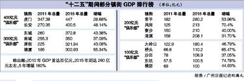 2015东莞各镇街及园区GDP榜单