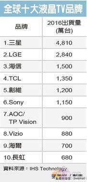 全球十大液晶电视品牌排行