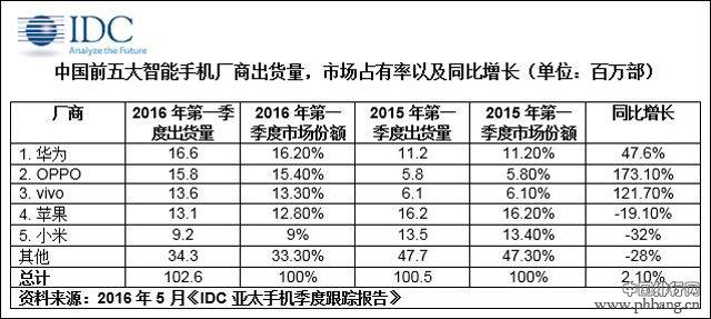 2016年一季度国内手机出货排行
