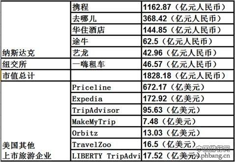 中国上市旅游企业排行榜:携程蝉联休闲度假第一名