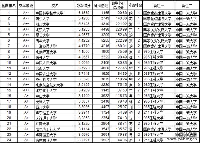 武书连2016中国721所大学教师效率排行榜