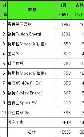 2016年4月美国市场新能源汽车销量排行榜