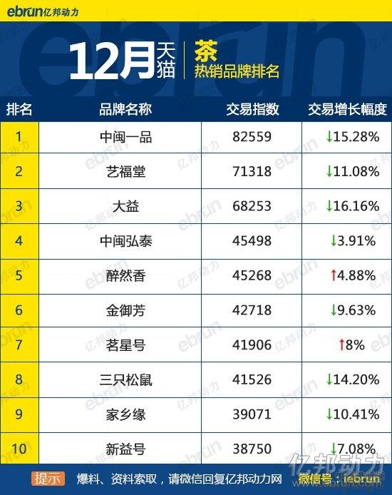 2015年12月天猫茶热销品牌排行榜