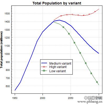 中国到21世纪末还有多少人口?