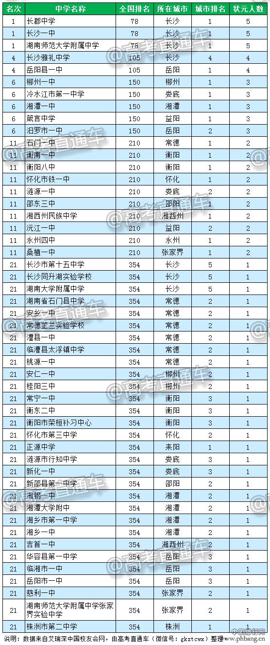 湖南高中排名—2016湖南省顶尖中学排行榜