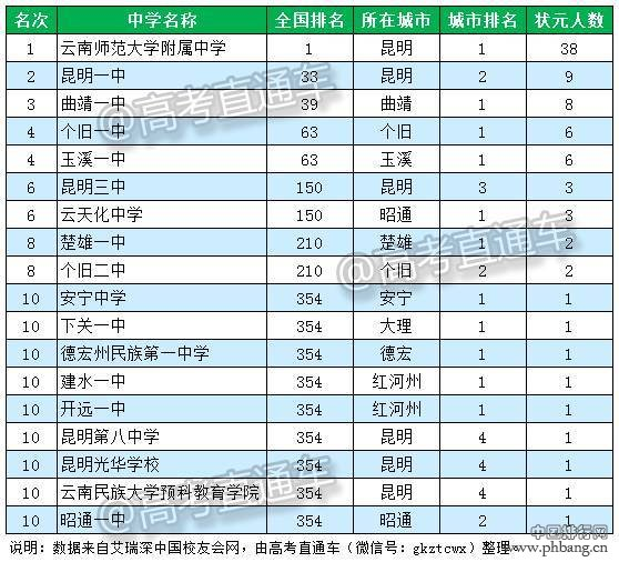 2016云南省四川省顶尖中学排行榜