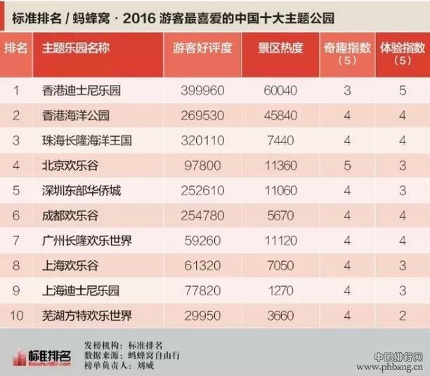 2016中国十大主题公园排行榜