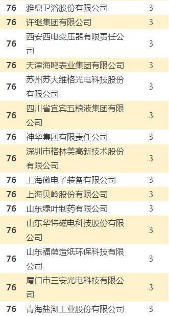 中国企业专利奖排行榜 中国哪个公司专利最多?