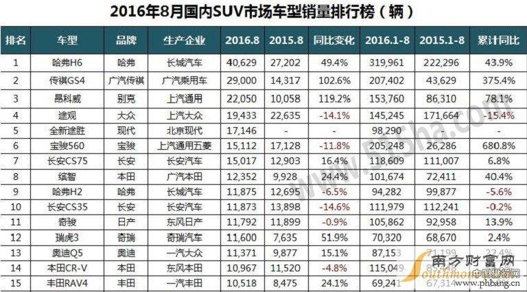 2016年8月国内SUV汽车销量排行榜