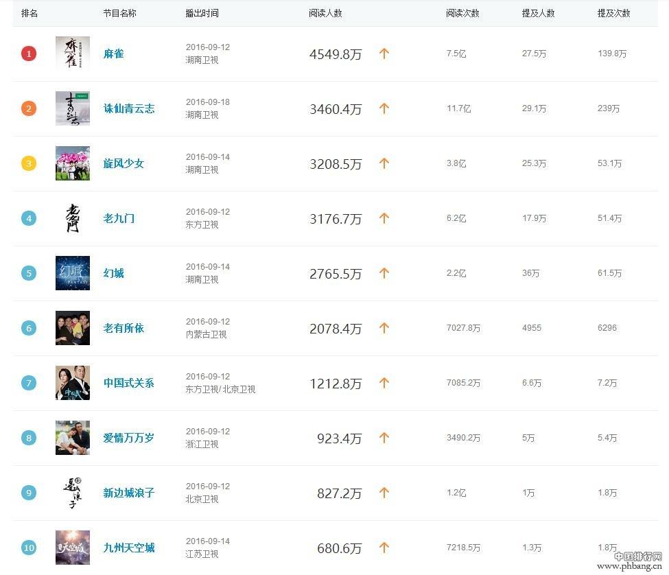 2016年9月电视剧综艺节目收视排行榜