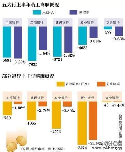 中国16家银行职工工资排名