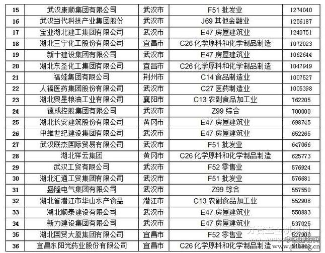 2016湖北民营企业100强排行榜(全榜单)