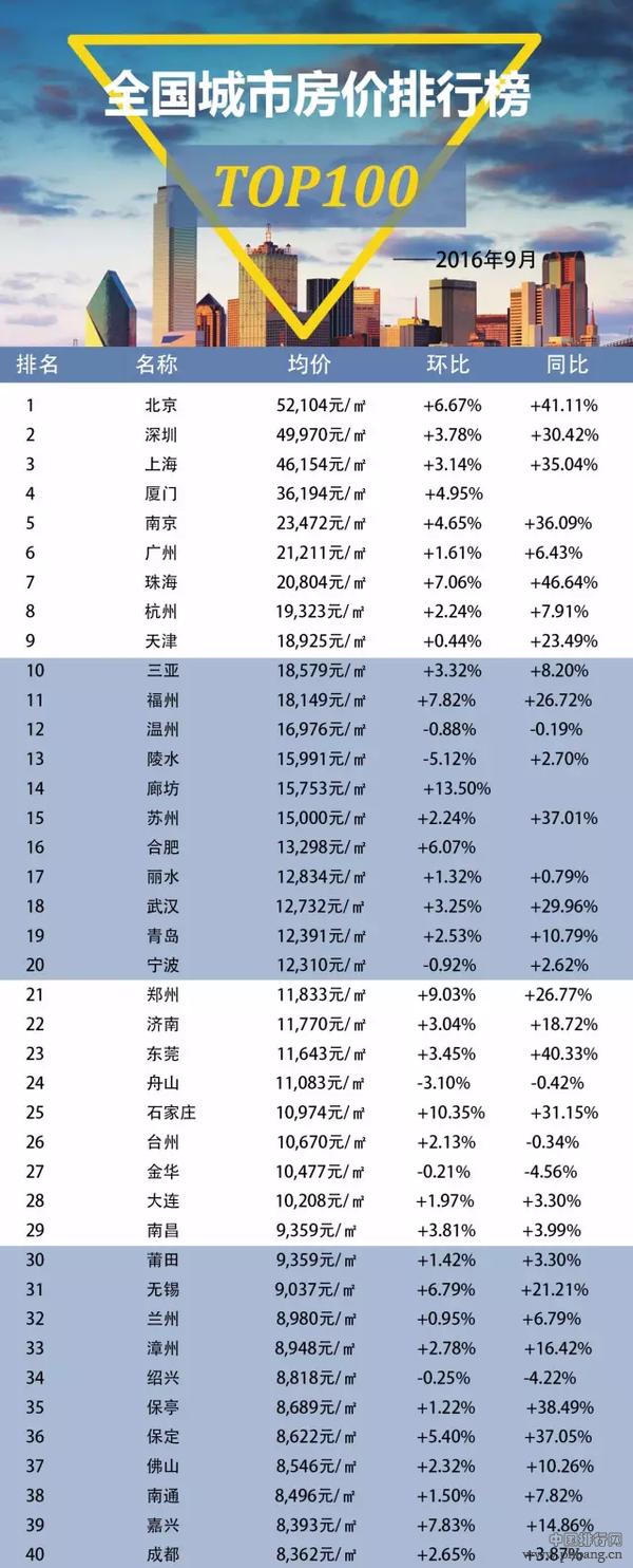 9月全国百城住宅均价排行榜