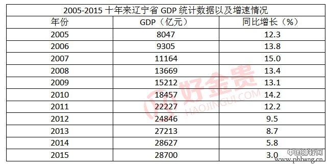 2005-2015十年来辽宁省各市GDP及人均GDP排名