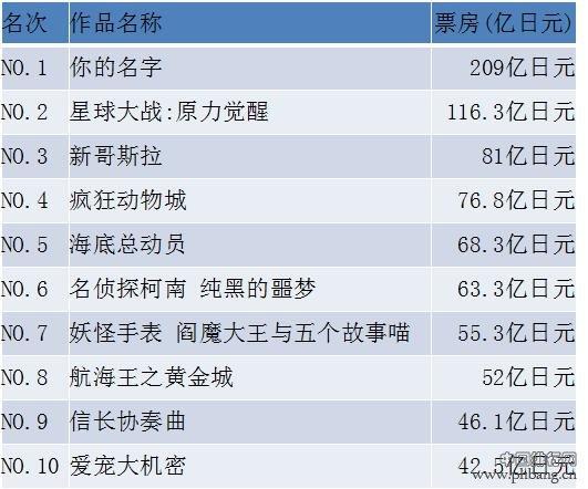 2016年度日本电影票房榜Top10