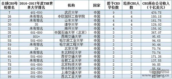 2017年度全球CEO母校排名:上榜中国高校一览