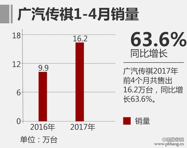 4月SUV销量排行榜 2017广汽传祺4月销量增56.2%