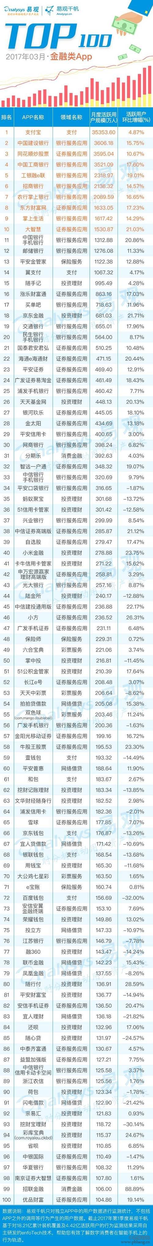 2017金融App TOP100排行榜出炉
