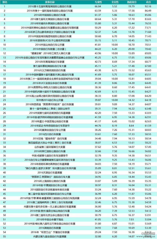 2016最具影响力自行车赛事排行榜TOP100