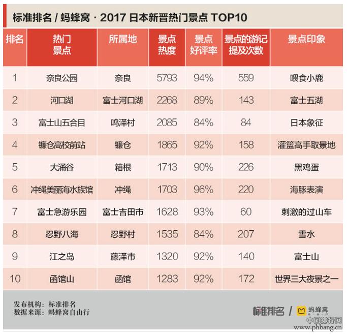 2017日本新晋热门景点排名