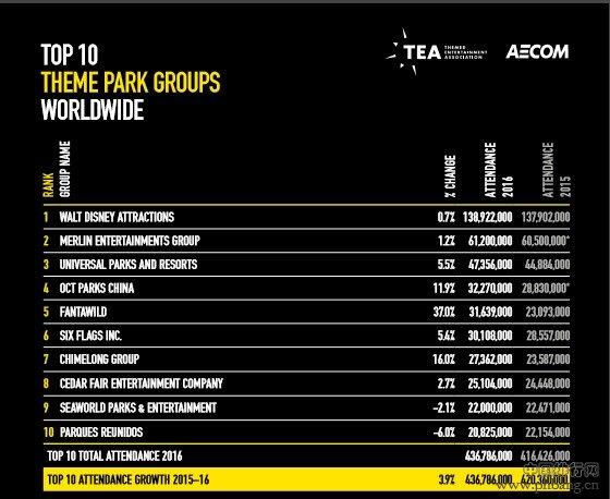 2016年全球主题公园排名出炉 中国3家入围TOP10